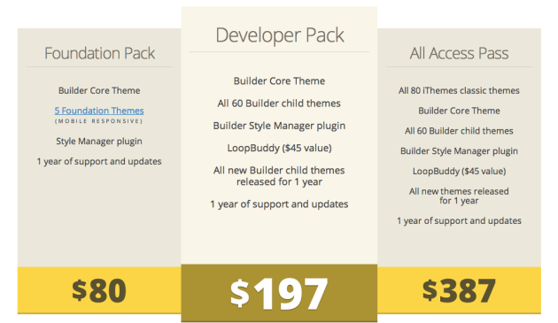 ithemes builder pricing